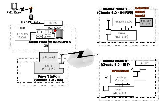 监控摄像机之无线监控报警系统概述 整个无线监控报警系统划分为如下三个部分:报警主机(Host)、基站(Base Station)与智能移动节点(Intelligent Mobile Node),其中智能移动节点由嵌入式无线模块(Embedded Wireless Module)EWM-1与各类传感器板(Sensor Board)组成。  图1 无线监控报警系统组成原理示意图 报警主机主要功能为:(1)利用主USB接口,完成与基站的双向通信;(2)利用RS-232串口(COM1),完成基于GSM/GPRS