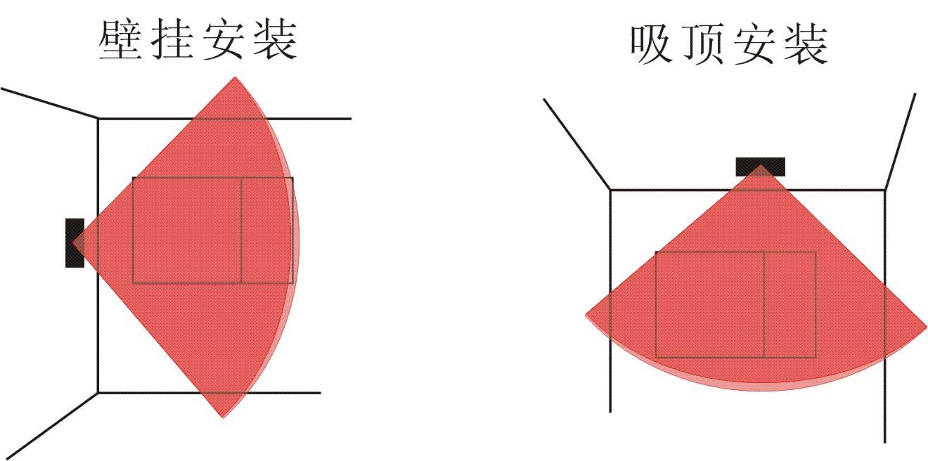 红外探测器报警器